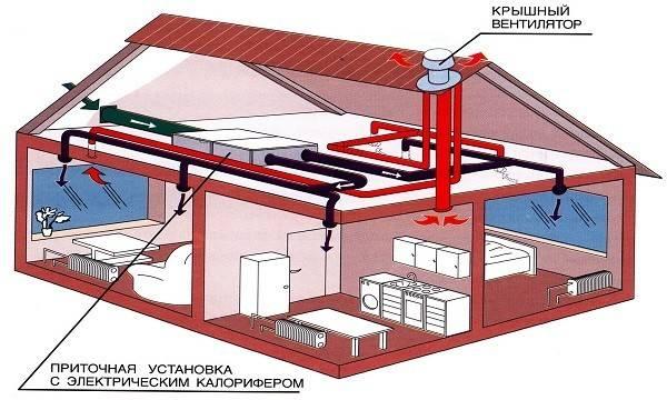 Вентиляция в каркасном доме, вытяжка, как правильно сделать, схемы устройства, фото
