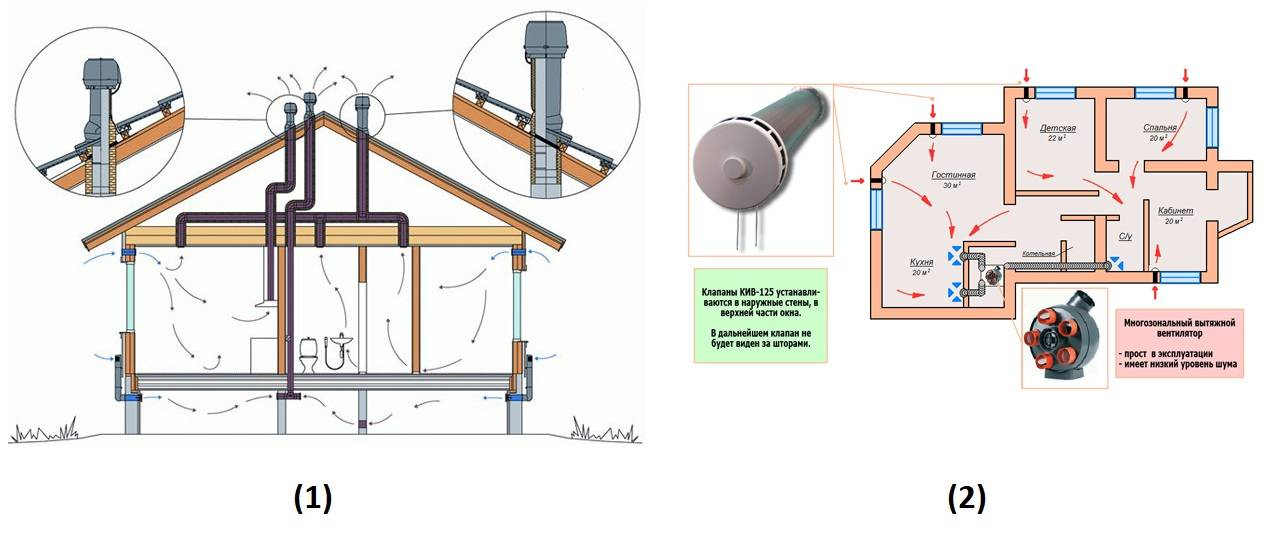 Вентиляция в каркасном доме своими руками: нужна ли, как сделать правильно