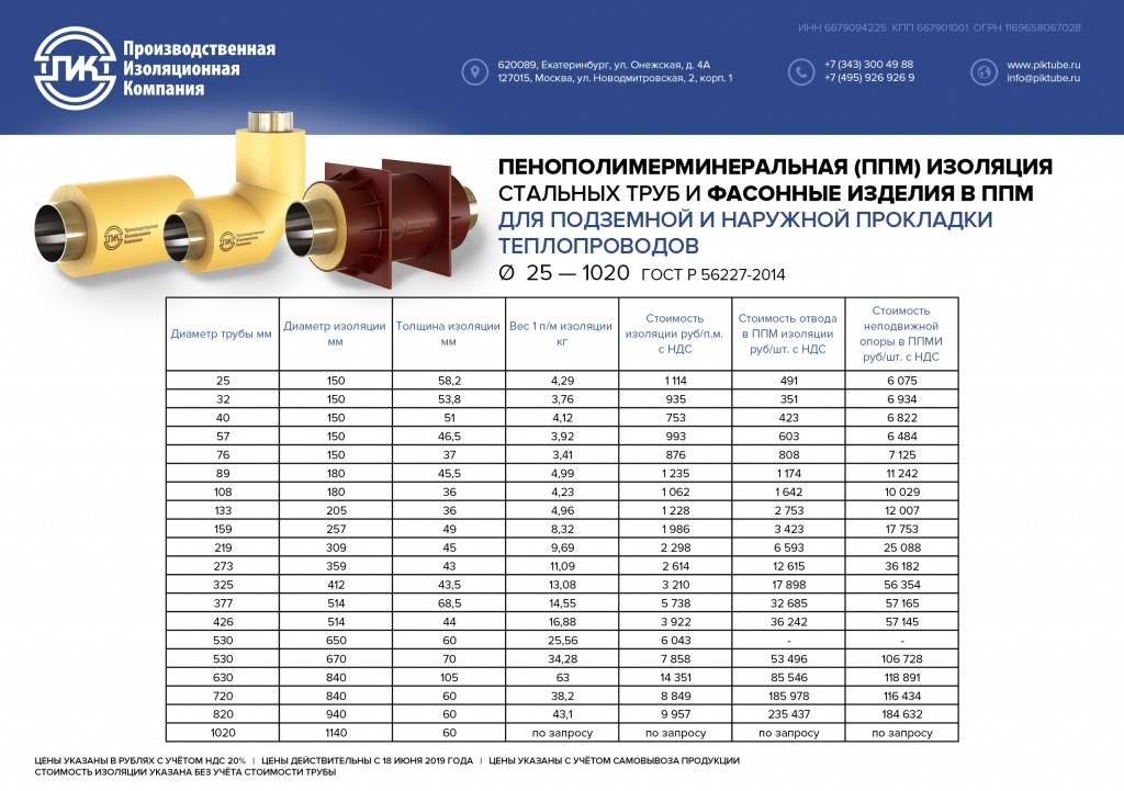 Оцинкованные трубы для водопровода - применение, срок службы