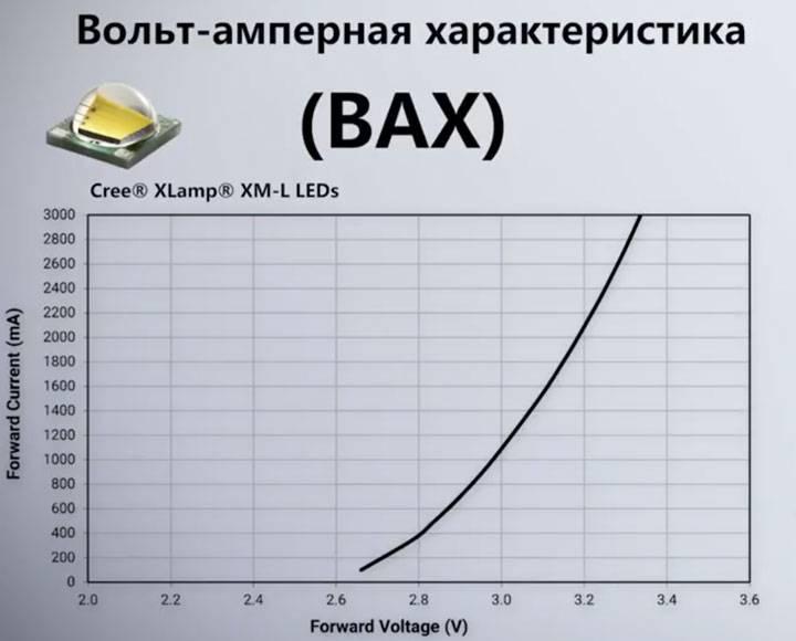 Что такое светодиоды. как делают светодиоды. типы светодиодов, характеристики, достоинства и недостатки