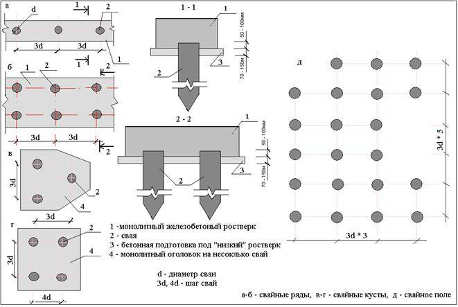 Расчет несущей способности сваи по грунту: правила определения, размещение свай и калькулятор