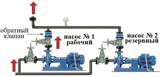 Для чего нужен обратный клапан в системе водоснабжения