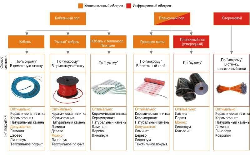 Классификация систем отопления: от привычного до экзотики - учебник сантехника