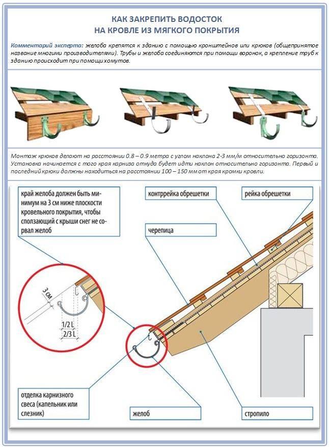 Водосток своими руками: самостоятельный монтаж, инструкция + фото