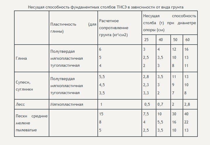 Определение сечения свайных фундаментов и расчет