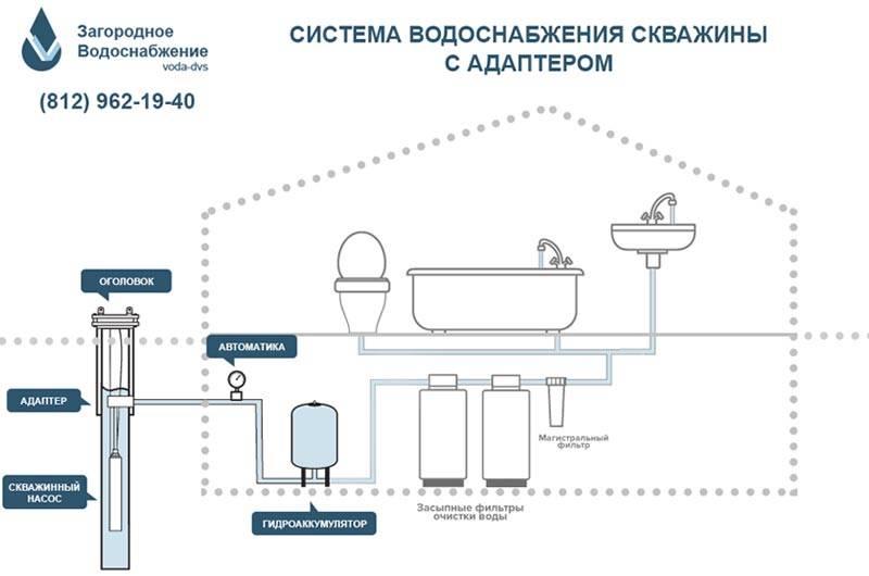 Водоснабжение в частном доме из скважины: схемы и устройство водопроводов