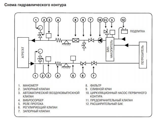 Что такое фанкойл: принцип работы и правила установки вентиляторного доводчика