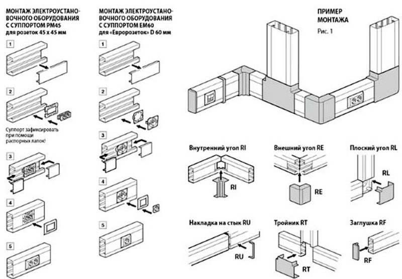 Виды кабельных каналов и кабельных коробов: советы по выбору и обзор достоинств и недостатков применения (120 фото)
