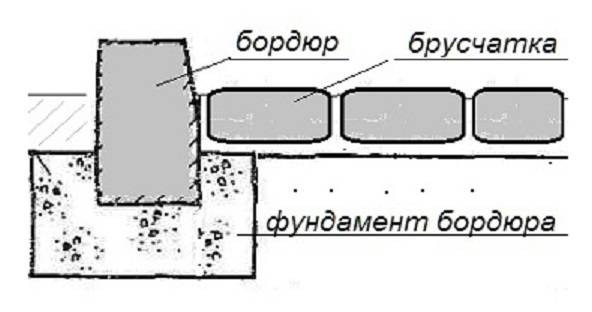 Бордюр для ванны: виды, монтаж своими руками