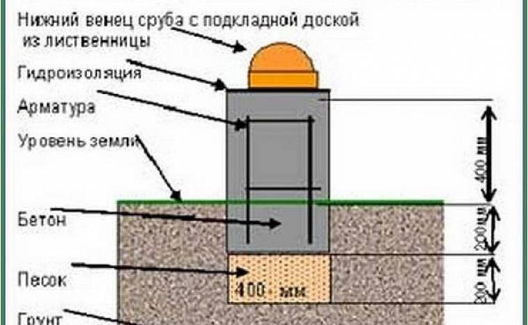 Что из себя представляет ленточный фундамент для бани + инструкция по монтажу своими руками