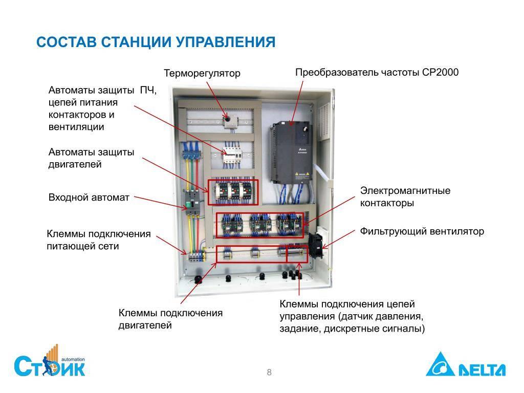 Щит управления вентиляцией (щув)