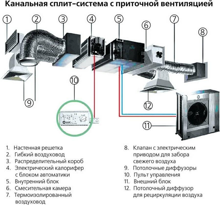 Системы приточной вентиляции в частном доме