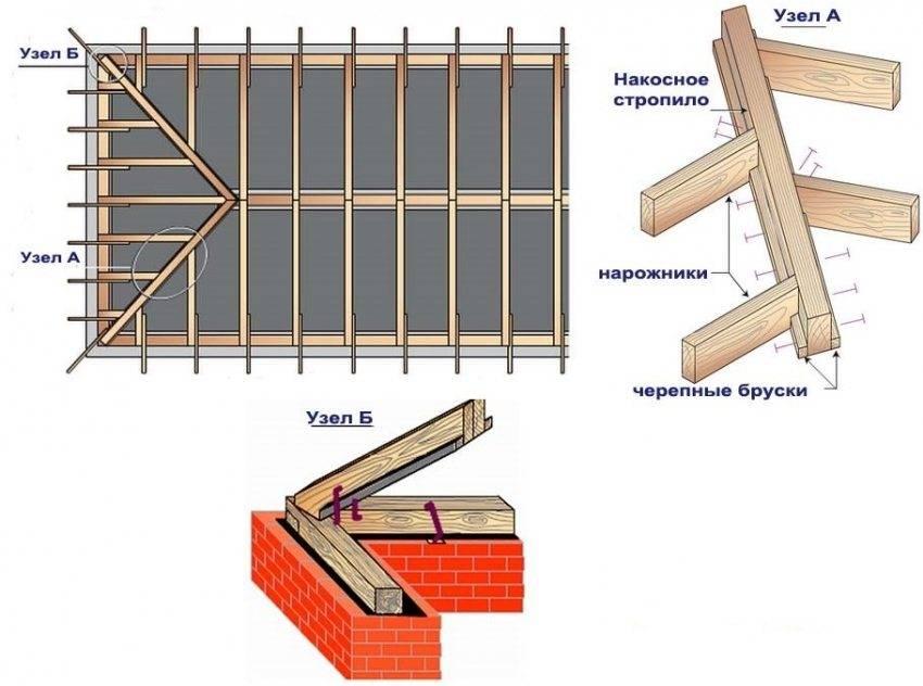 Крыша конвертом — как рассчитать и построить
