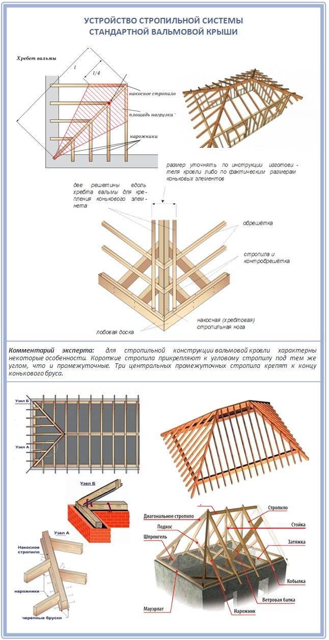 Пошаговая инструкция по возведению крыши конверта