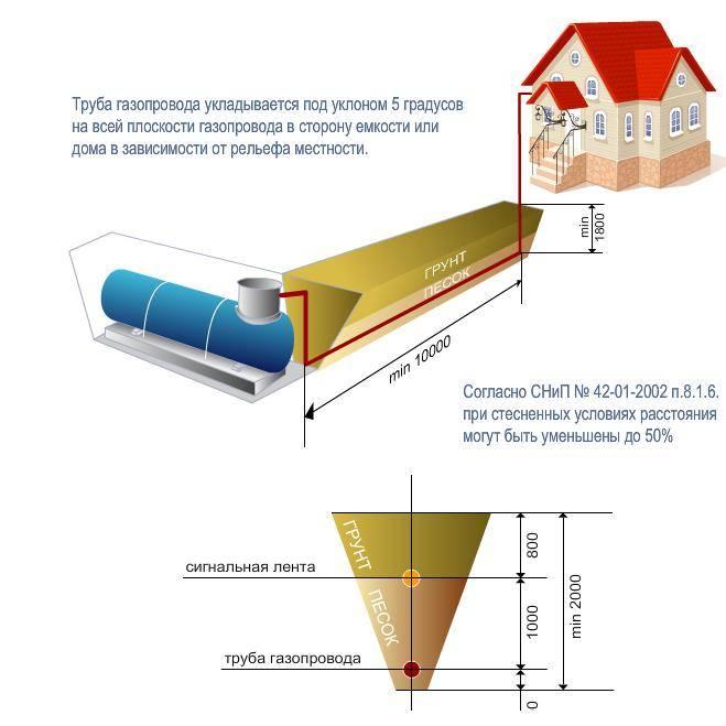 Виды бытового газа: что такое бытовой газ и какой газ поступает к нам в квартиры