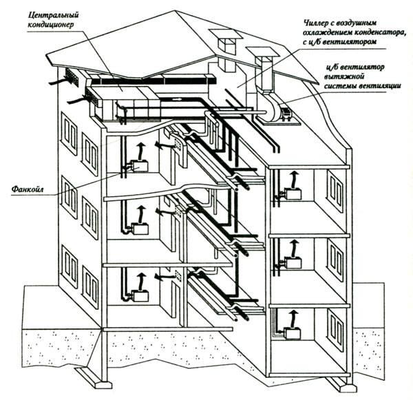 Система вентиляции в хрущевках: схема конструкции