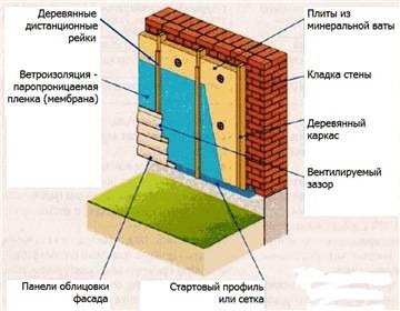 Как утеплить дом снаружи минеральной ватой своими руками