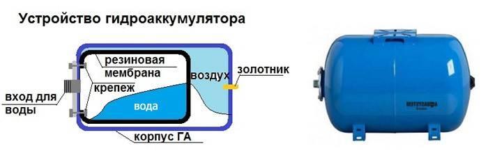 Устройство гидроаккумулятора и принцип действия, виды и расчет