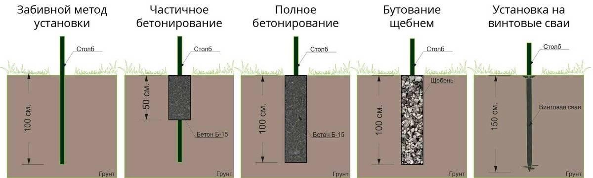 Как выкопать яму под столб, какой выбрать инструмент, какие сделать расчёты