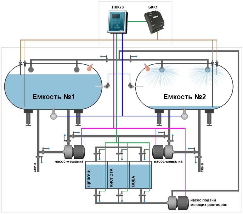 Работа системы водоснабжения: составляющие и принцип