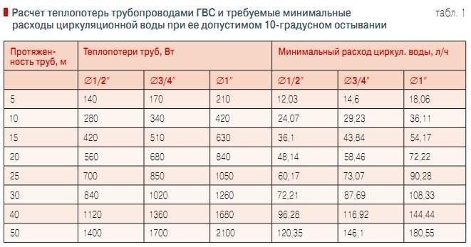 Расчет объема и пропускной возможности круглых и профильных труб