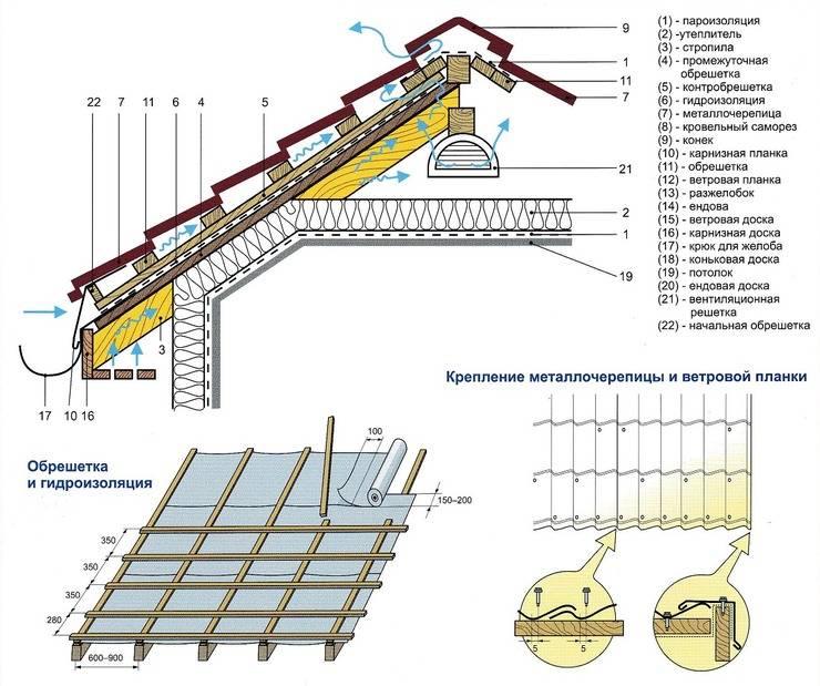 Металлочерепица для крыши монтаж своими руками: инструкция с фото