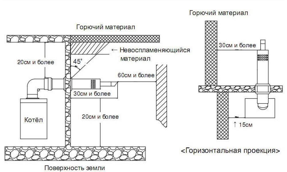 Установка дымохода для газового котла в частном доме