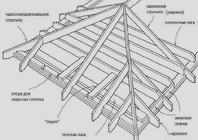 Устройство двухскатной крыши - как сделать монтаж, продумать конструкцию и проект дома, как рассчитать площадь кровли, выбрать чертежи, смотрите видео и фото