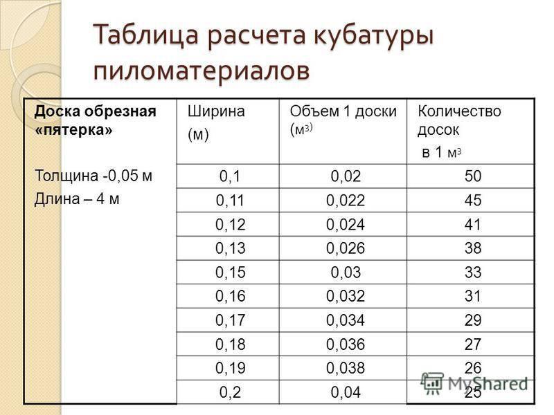 Онлайн калькулятор расчета бруса на дом