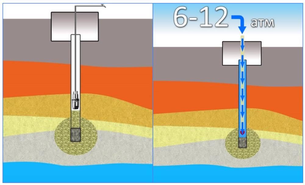 Способы эффективной очистки скважины от песка и ила своими руками