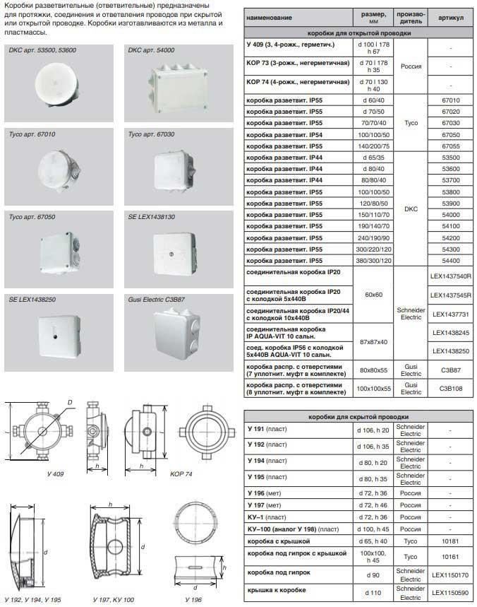 Монтажные и распределительные электрические коробки. какие выбрать в свой дом? на сайте недвио