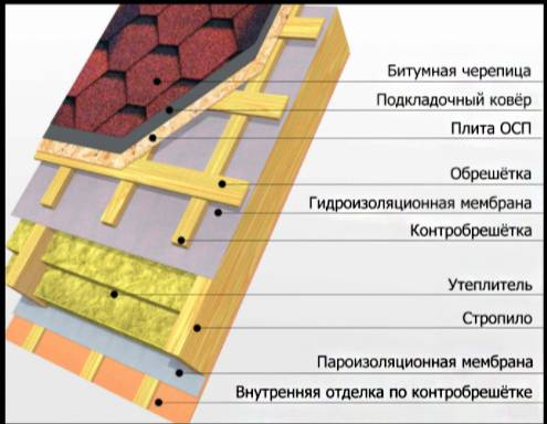 Шаг обрешетки под мягкую кровлю: стропильная система, стропила, основа, устройство осб и сплошной обрешетки под битумную черепицу