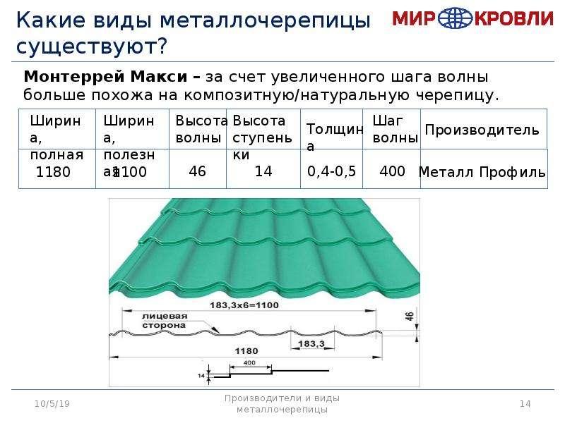 Чем покрыть крышу дома - практичные и дешевые материалы для кровли