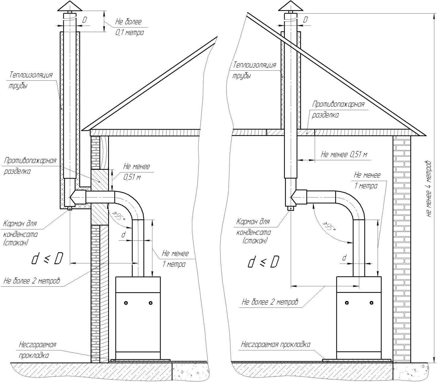 Вытяжка для газового котла в частном доме: требования, устройство, установка