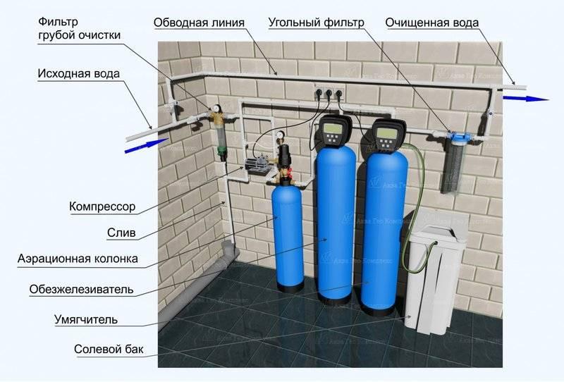 Как производится установка магистрального фильтра для воды: пошаговая инструкция