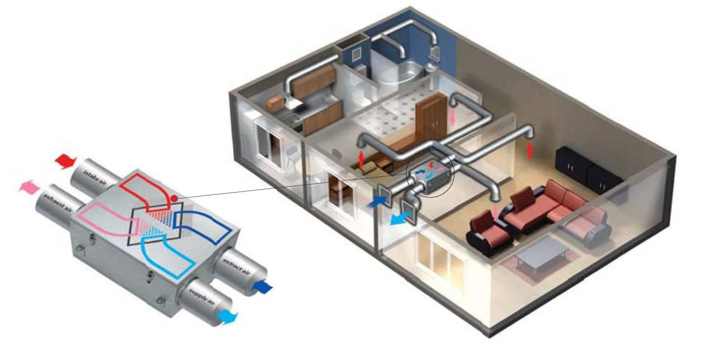 Выбор, установка и обслуживание приточно-вытяжной вентиляции в квартиру или для частного дома