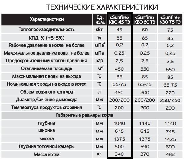 Стоит ли купить котел siberia: отзывы, технические характеристики