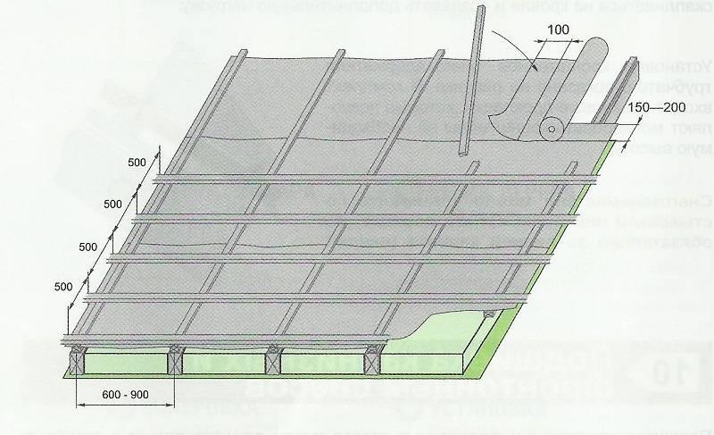 Как покрыть крышу профнастилом своими руками - строительство и ремонт