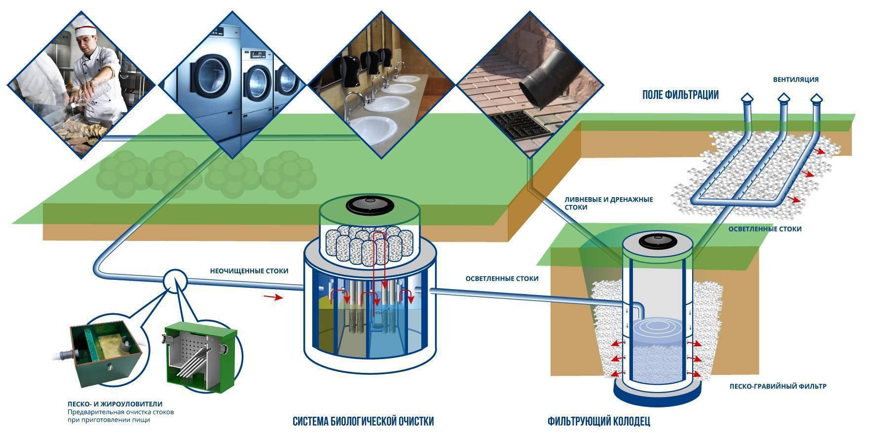 Поле фильтрации для септика своими руками: рассчет, схема, видео