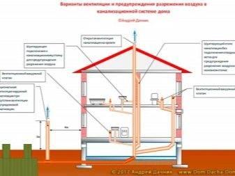 Как сделать вентиляцию из канализационных труб