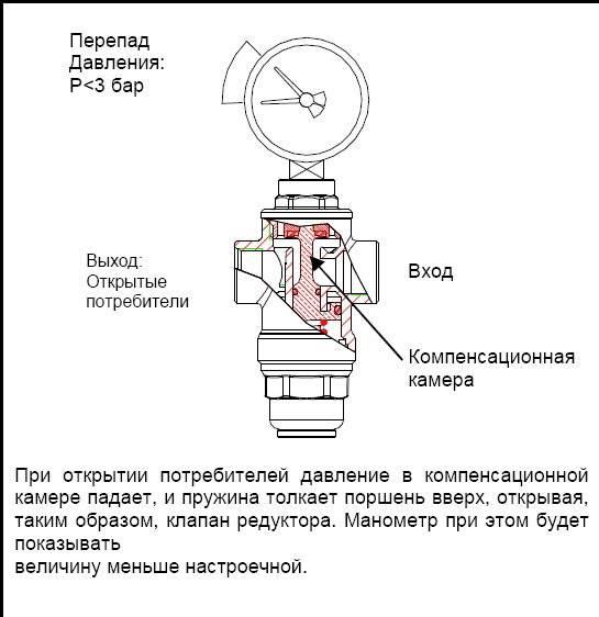 Редуктор или регулятор давления воды в системе водоснабжения для дома и квартиры