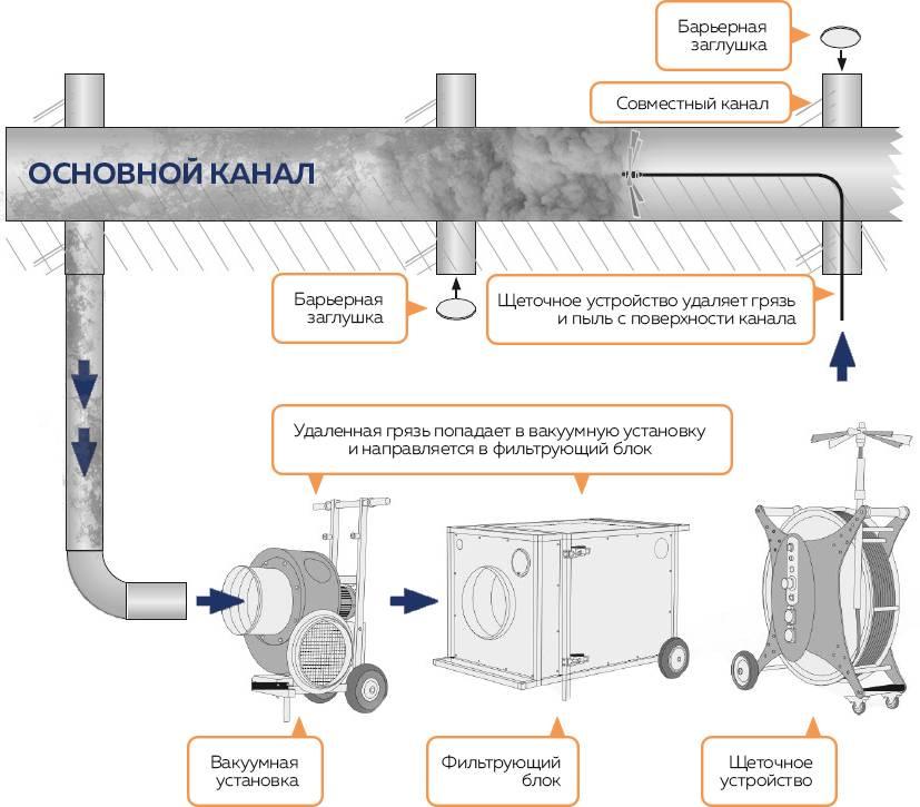 Инструкция по очистке системы вентиляции от жира. Составление графика работ, заполнение образца журнала