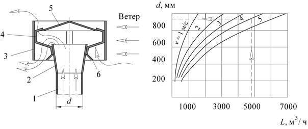 Что такое турбодефлектор цаги на дымоход и как его сделать своими руками