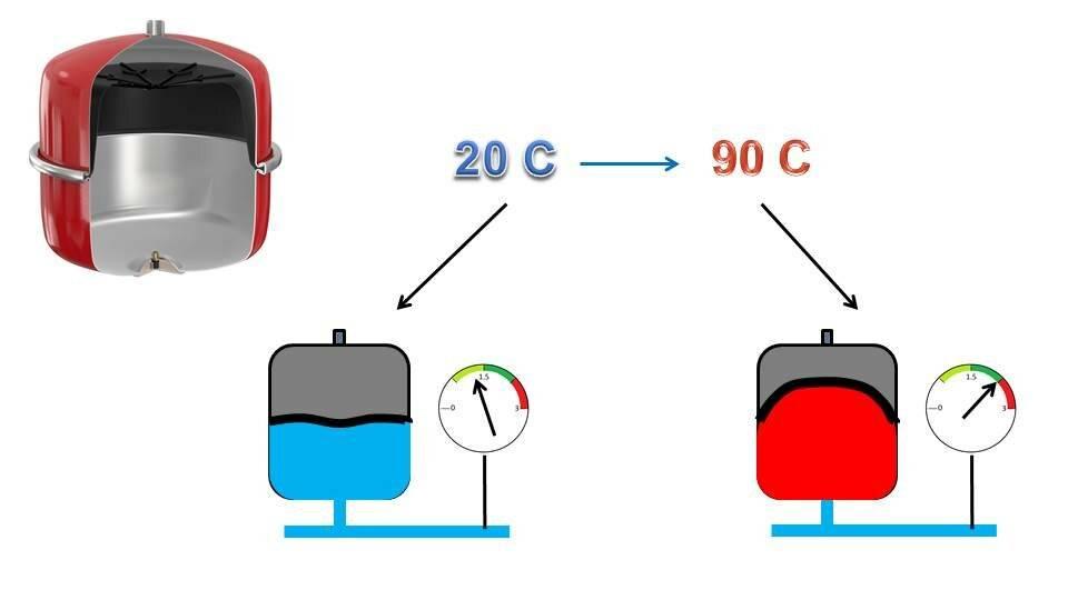 Для чего нужен расширительный бачок в системе отопления: зачем бак, его назначение, функции, ставить ли