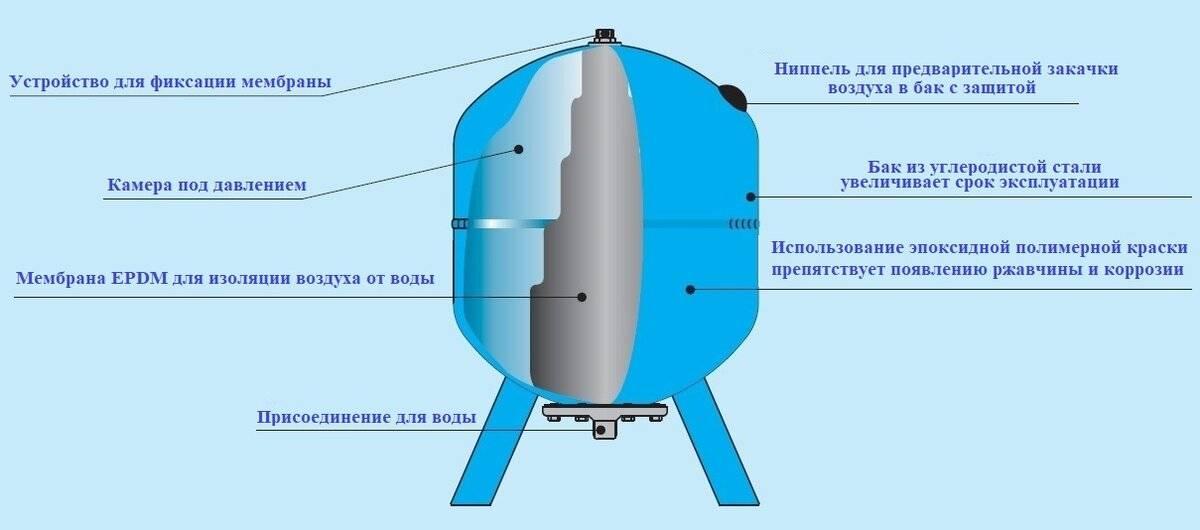 Как выполнить ремонт гидроаккумулятора своими руками - жми!