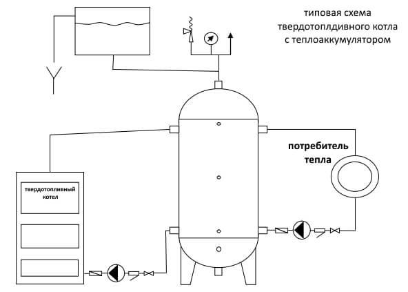 Теплоаккумулятор для котлов отопления: варианты, расчет объема, сборка своими руками