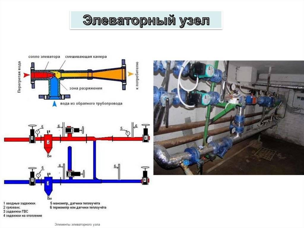 Элеваторный узел тепловой в системе отопления: что это такое и схема в многоквартирном доме
