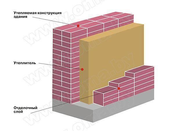 Материалы и технология утепления кирпичной стены изнутри своими руками