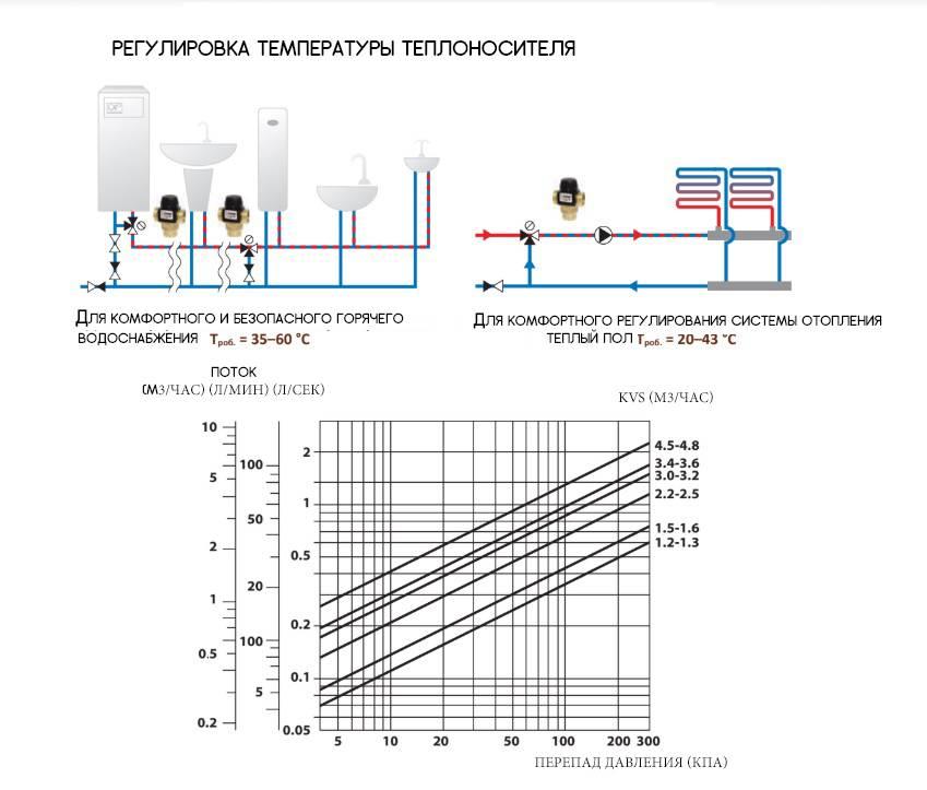 Какая температура теплого водяного пола и теплоносителя является оптимальной?