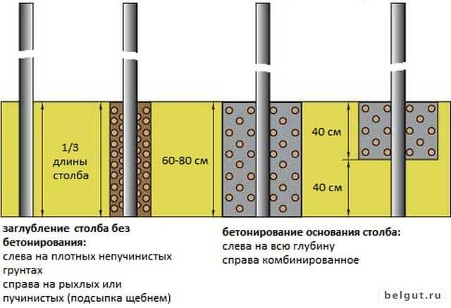 Установка столбов для забора своими руками с бетонированием